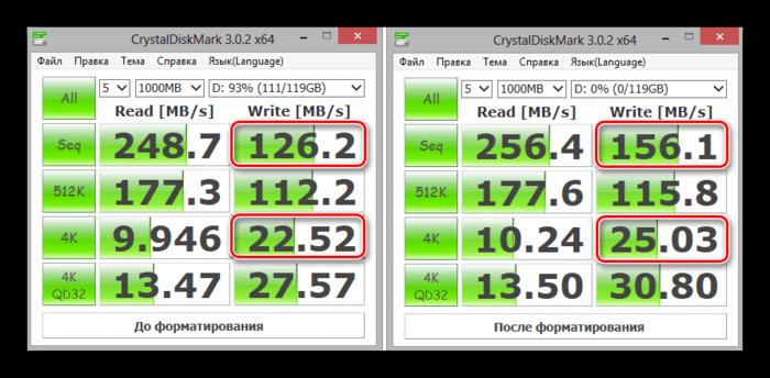 Польза от форматирования SSD